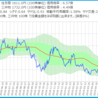 住友商事と三井物産のサヤ取りチャート