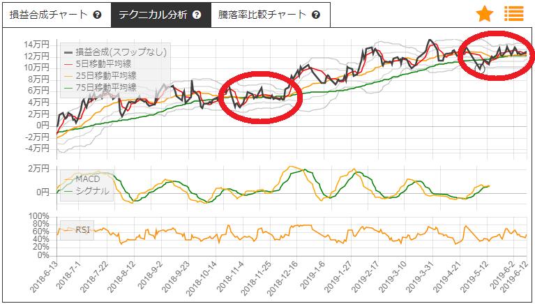 サヤ取り投資の2019年6月13日仕掛予定チャート