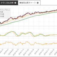 パナソニックと大日本印刷のサヤトレLSチャート