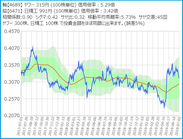 ヤフーと日本精工のサヤ取りチャート