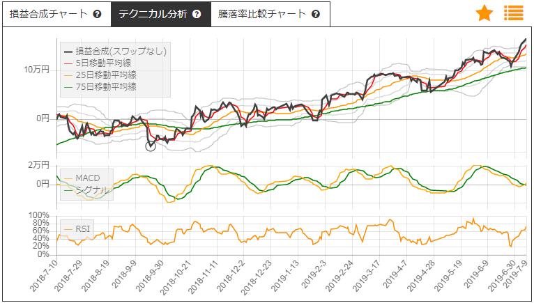 日野自動車とトヨタ自動車のサヤトレLSチャート