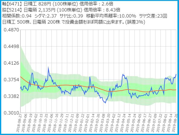 サヤトレで検索のサヤ取りペア20190826日本精工・日本電気硝子