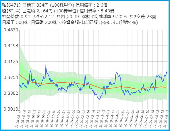 サヤトレで検索のサヤ取りペア20190827日本精工・日本電気硝子