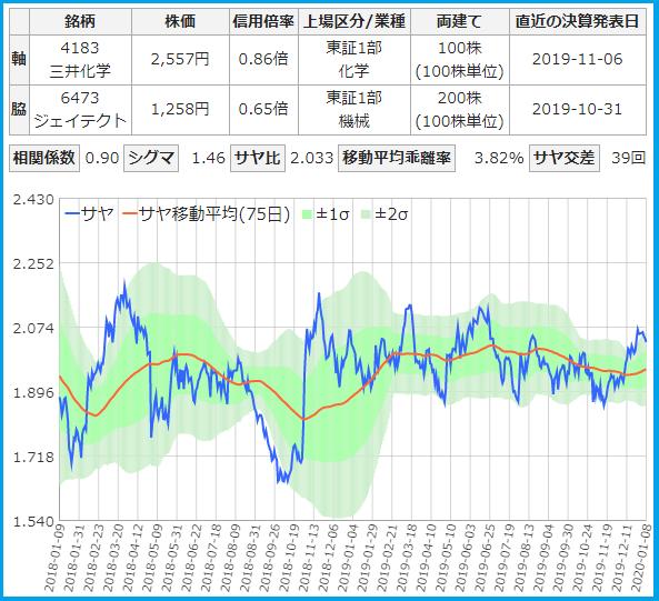 サヤトレで検索のサヤ取りペア2020/1/8売建:三井化学・買建:ジェイテクト