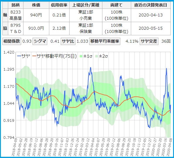 サヤトレで検索のサヤ取りペア20200408高島屋・T&D2年チャート