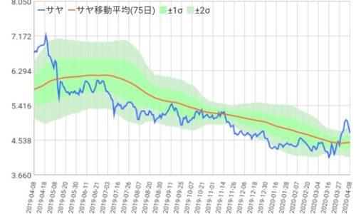 サヤ取り1年チャート