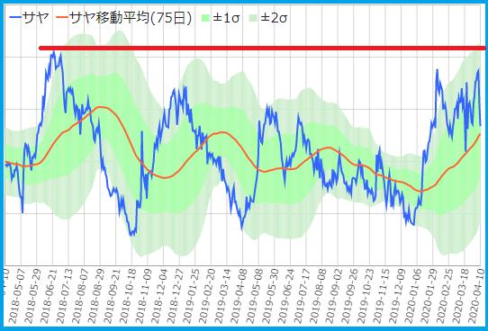 サヤ取りくんメルマガのサヤ取りペア20200410パナソニック・日清紡2年チャート