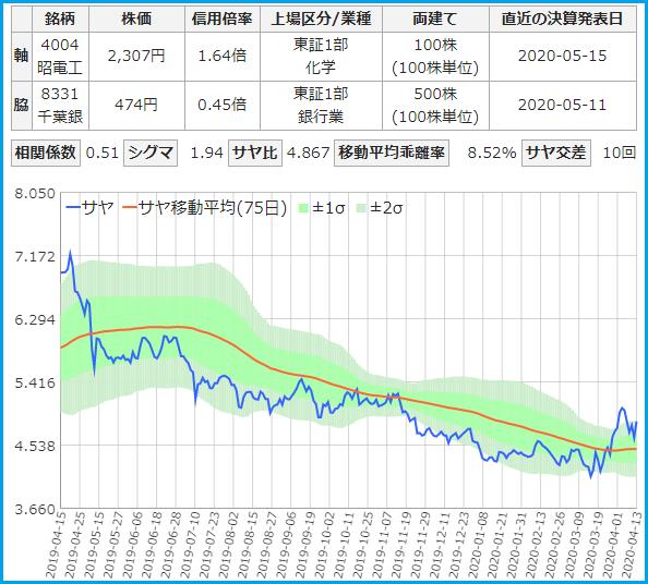 サヤトレで検索のサヤ取りペア20200413昭和電工・千葉銀行