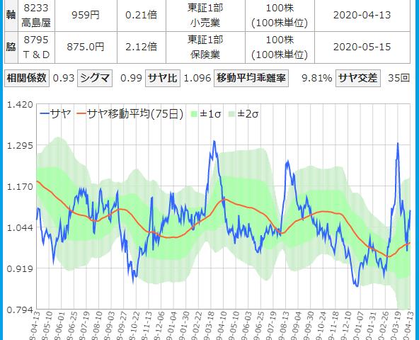 高島屋とT&Dのサヤ取りチャート