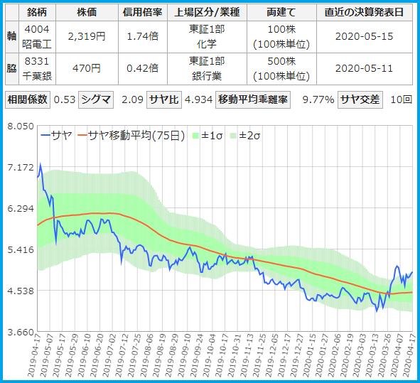 サヤトレで検索のサヤ取りペア20200417昭和電工・千葉銀行