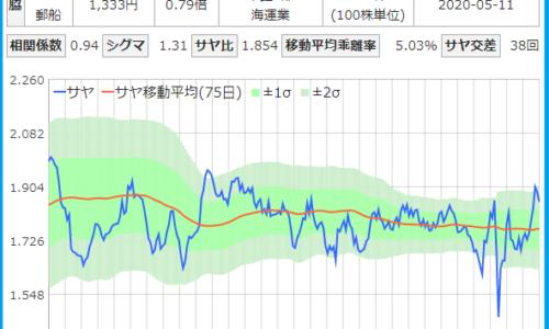 住友鉱山と日本郵船のサヤ取りチャート