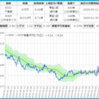 千葉銀行と三井住友トラストのサヤ取りチャート
