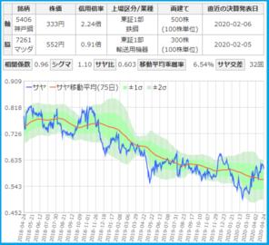 神戸製鋼とマツダのサヤ取りチャート
