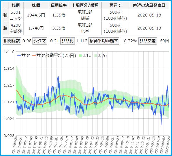 サヤトレで検索のサヤ取りペア20200424小松製作所・宇部興産
