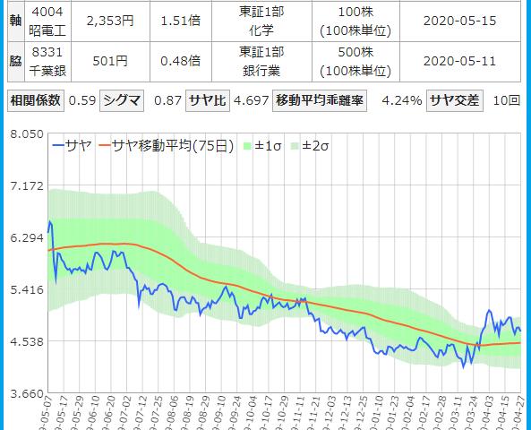 昭和電工と千葉銀行のサヤ取りチャート