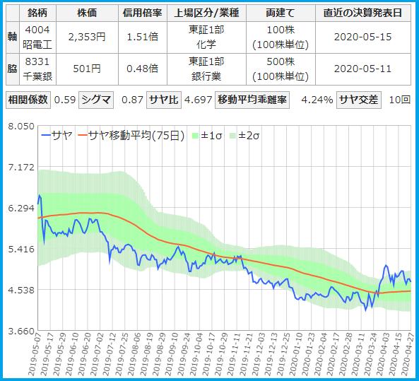 サヤトレで検索のサヤ取りペア20200427昭和電工・千葉銀行