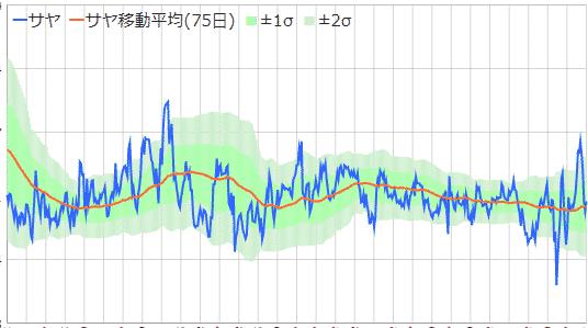 サヤ取りチャート平均回帰の例