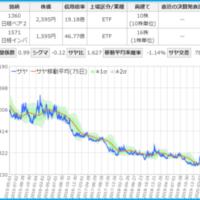 日経ベア2と日経インバースのサヤ取りチャート