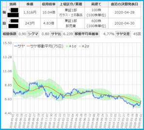 サヤトレによるサヤ取りペア 日本電気硝子・双日