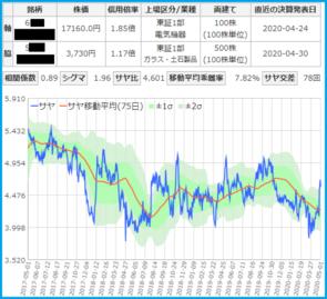 ファナックとTOTOのサヤ取りチャート