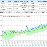 Zホールディングスと日立建機のサヤ取りチャート