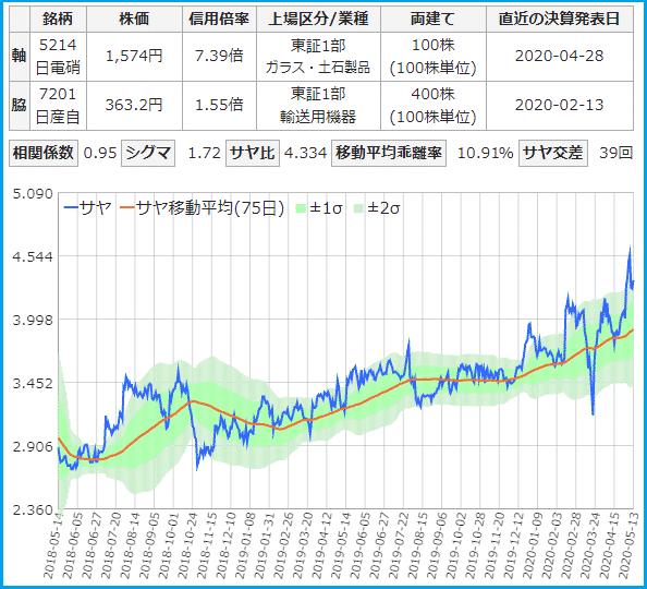日本電気硝子と日産自動車のサヤ取りチャート
