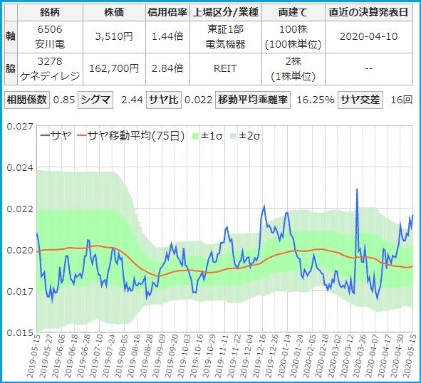 安川電機とケネディクスのサヤ取りチャート