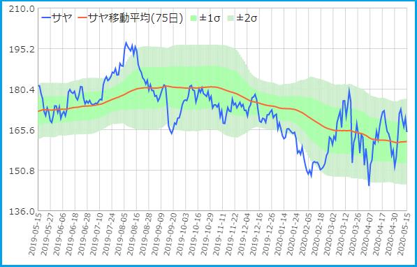 フロンティア・三井不動産のサヤ取りチャート