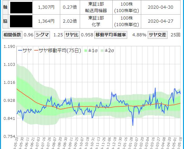 トヨタ紡績と積水化学のサヤ取りチャート