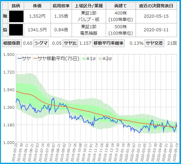 日本製紙と三菱電機のサヤ取りチャート