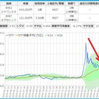 ジャパンREとエクセレントのサヤ取りチャート