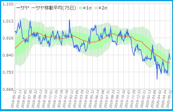 りそなと大和証券のサヤ取りチャート