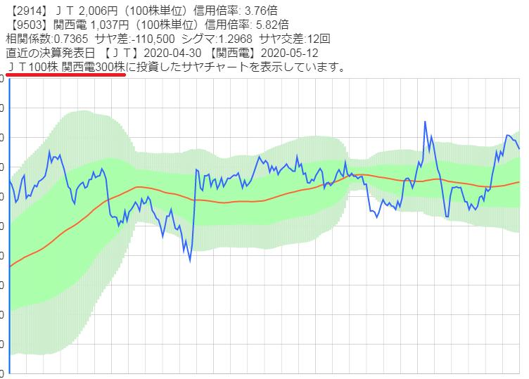 株数を調整したサヤ差チャート