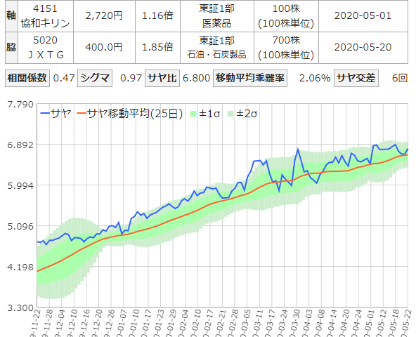 逆相関の乖離狙いのチャート