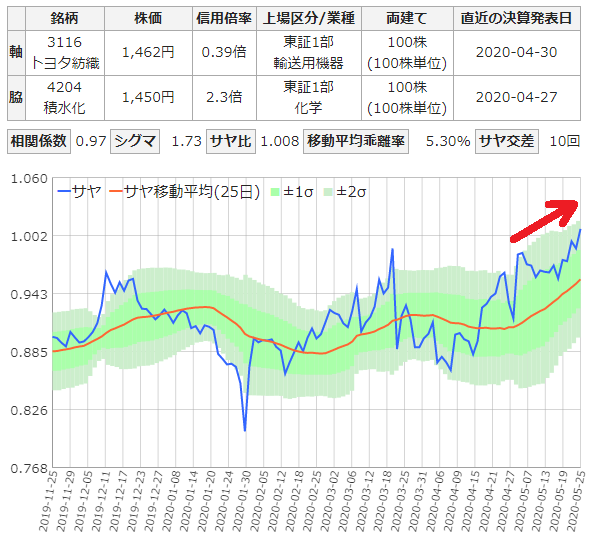トヨタ紡績と積水化学のサヤ取り6ヶ月チャート