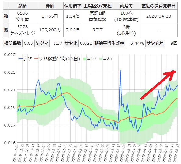 安川電気とケネディクスのサヤ取り6ヶ月チャート