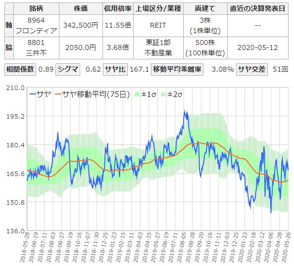 フロンティアと三井不動産のサヤ取り2年チャート