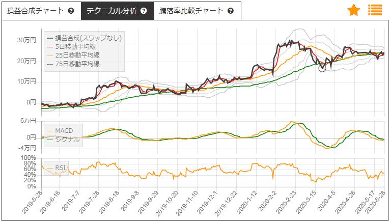 日揮HDと国際石油開発帝石のサヤトレLSチャート