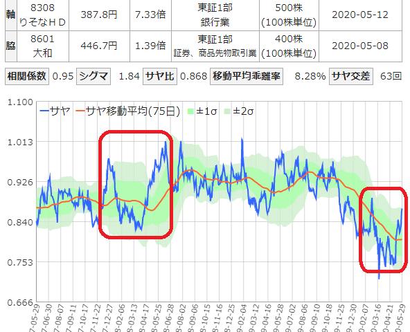 りそなと大和証券のサヤ取り3年チャート