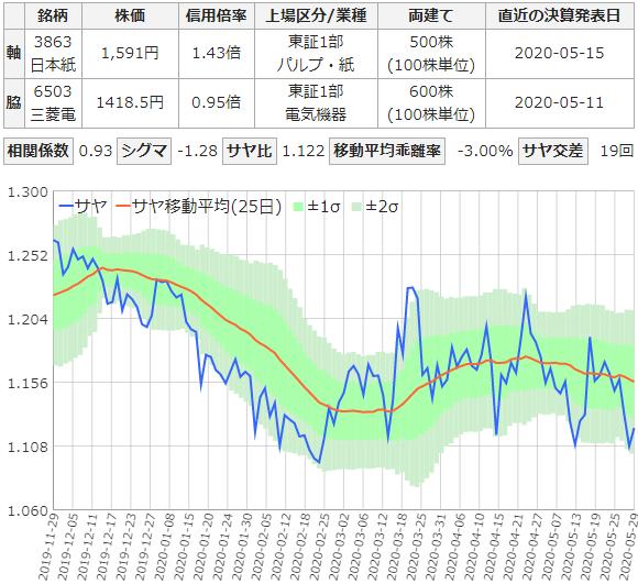 日本製紙と三菱電機のサヤトレ6ヶ月チャート