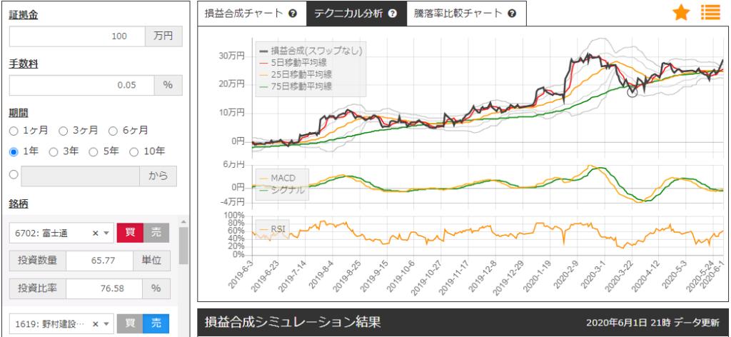 建設・資材上場投信と富士通のサヤトレLSチャート
