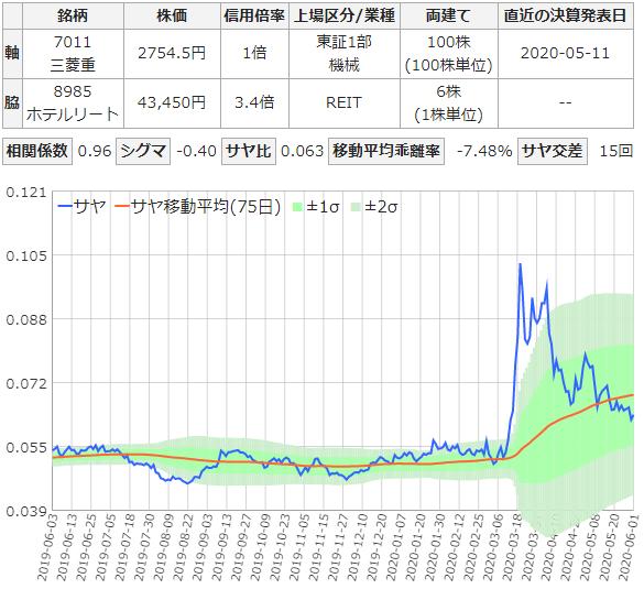三菱重工業とジャパン・ホテル・リートのサヤ取りチャート