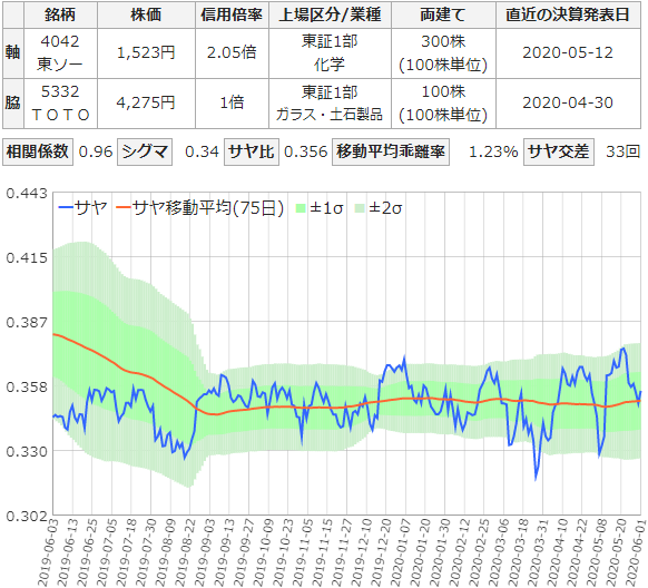 東ソーとTOTOのサヤ取りチャート