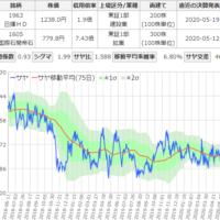 日揮と国際石油開発帝石のサヤ取りチャート