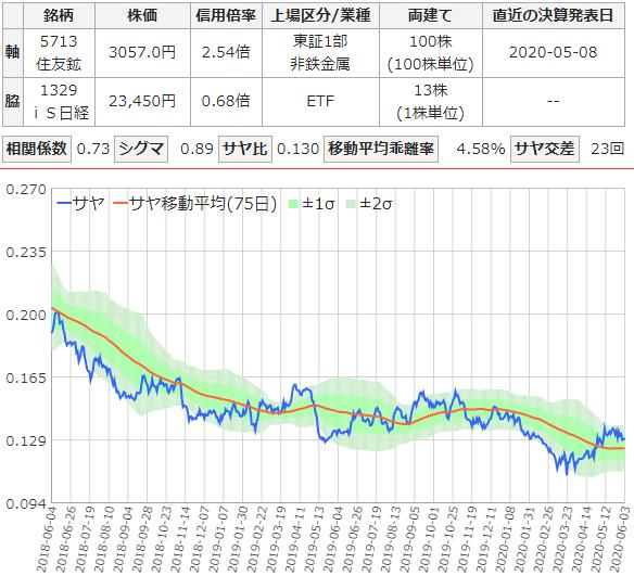 住友鉱山とis日経のサヤ取りチャート