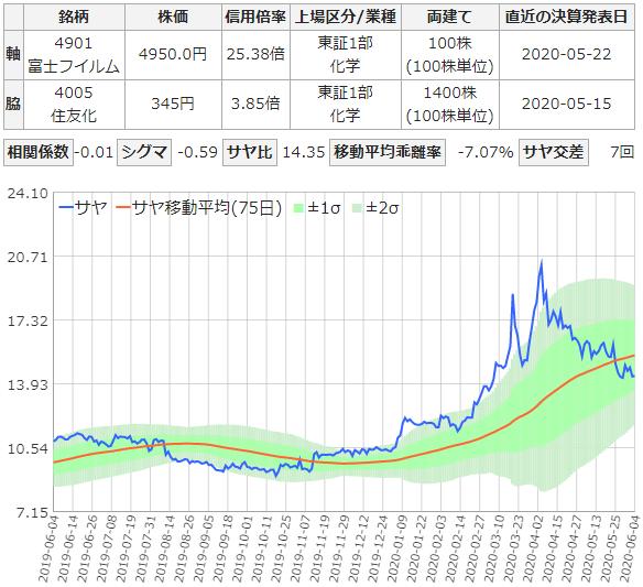 富士フィルムと住友化学のサヤ取りチャート
