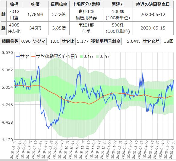 川崎重工と住友化学のサヤ取りチャート