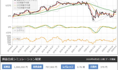 日本水産とトヨタ自動車のサヤ取りチャート