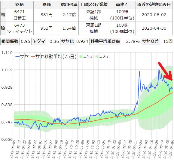 短期利確を狙うサヤ取りチャート