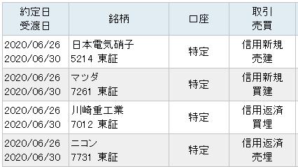 6月26日(金)仕掛と決済のサヤ取りペア